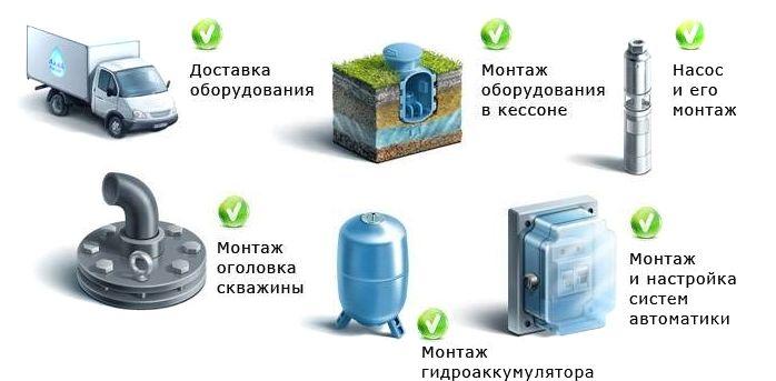 Перечень работ по обустройству скважины на воду