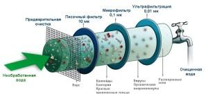 Какой выбрать фильтр для очистки воды из скважины до питьевой?