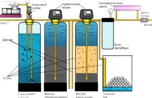 Система фильтров для очистки воды из скважины от железа и других примесей