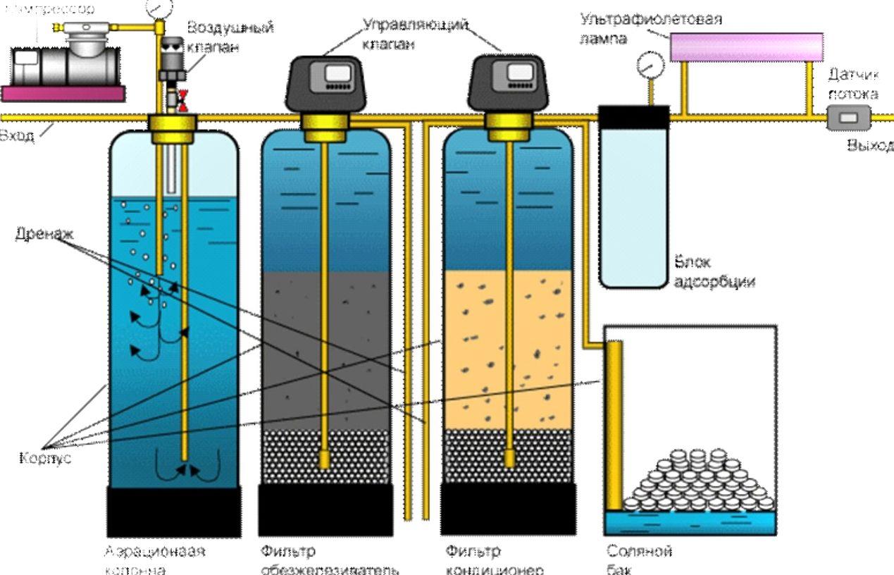 Типовая схема системы очистки воды