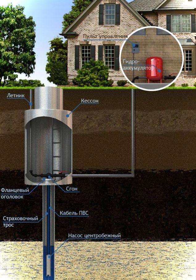 Обустройство металлического кессона скважины под воду