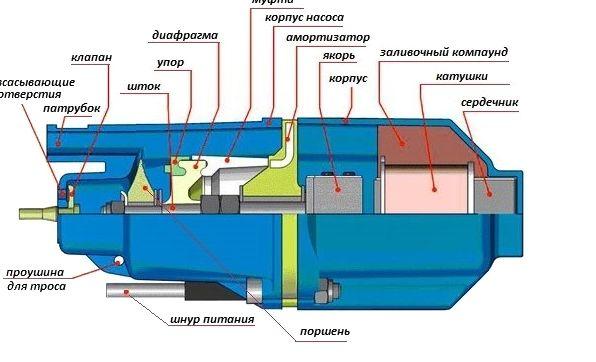 Схема вибрационного насосного оборудования