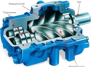 Устройство центробежного насоса для скважины на воду