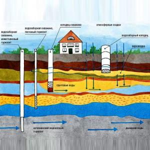 Установка скважин на воду глубиной от 20 до 100 метров