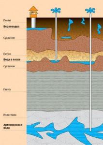 Глубина залегания артезианских вод
