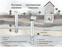 Где пробурить скважину под воду на садовом участке