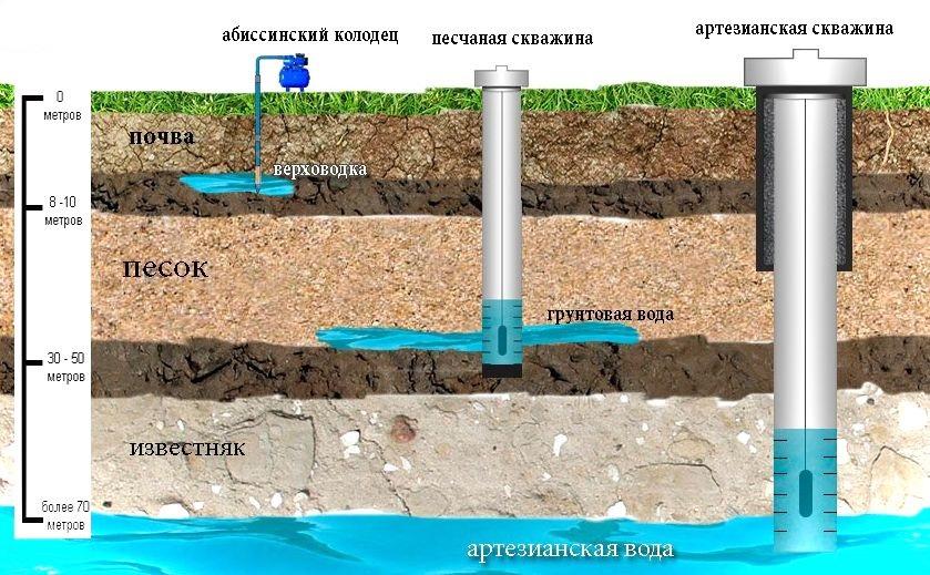 Виды скважин на воду и их глубина