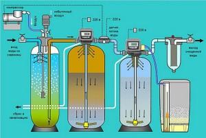 Почему вода в колодце пахнет сероводородом