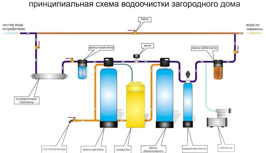 Рекомендуемые этапы очистки воды из скважины в загородном доме