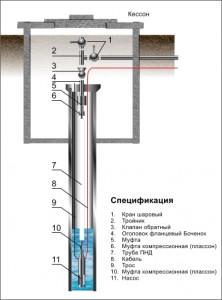 Устройство скважины для воды